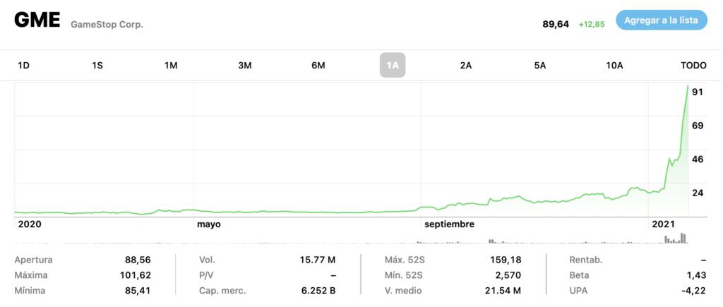 Precio de acciones de GameStop. Fuente: Yahoo Finance.