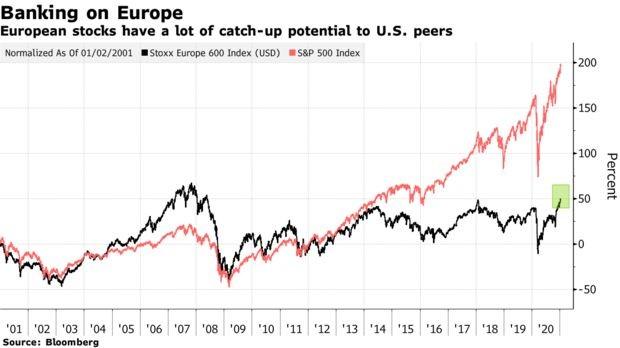 Los grandes inversores del Wall Street apuntan sus apuestas a las acciones europeas como la clave para una pronta recuperación económica global.