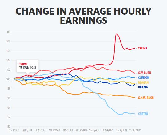 Uno de los puntos más fuertes del magnate, fueron los ingresos promedio por hora. Fuente: Yahoo Finance