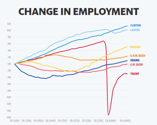 En lo que respecta a las pérdidas de empleo, el gobierno de Trump fue de lejos, la peor de las administraciones de los últimos 40 años. Fuente: Yahoo Finance