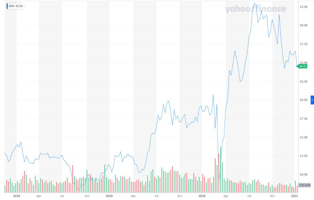 En los últimos 6 meses, la valorización de VanEk vectors, ha crecido 29.89%. Se trata de una de las ETF a la que migran actualmente mayor número de inversores provenientes del mercado de acciones. Fuente: Yahoo Finance