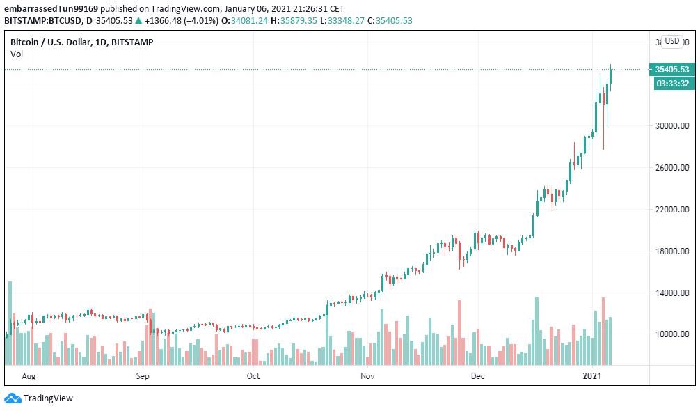 Según JPMorgan Chase & Co., el potencial de Bitcoin es tal, que podría alcanzar los 146K en el largo plazo. Al momento de redactar, su precio es de $35.400 dólares por moneda. Fuente: TradingView