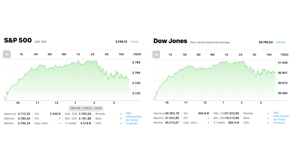 Valoración del S&P 500 y Dow Jone. Fuente: Yahoo Finanzas