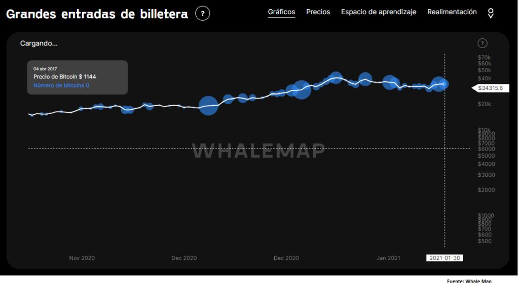 Según los datos de WhaleMap, las grandes entradas de Bitcoin en billeteras desconocidas este mes han ocurrido cerca de los US$ 34K, por ende, puede decirse que las ballenas pueden intentar defender este nivel en los próximos días, para evitar pérdidas. No obstante, notaremos que el tamaño de las burbujas indica que tanta inversión hubo en BTC.