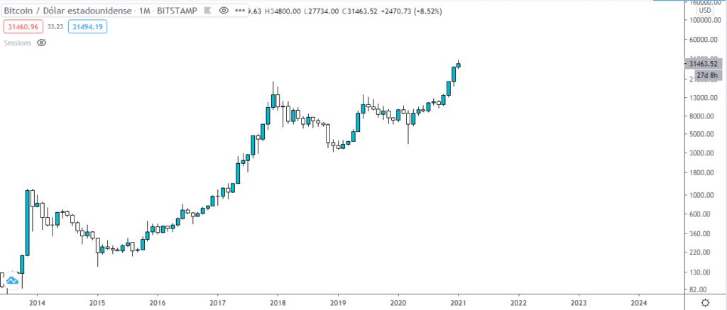 Gráfico mensual del precio del Bitcoin. Fuente: TradingView.