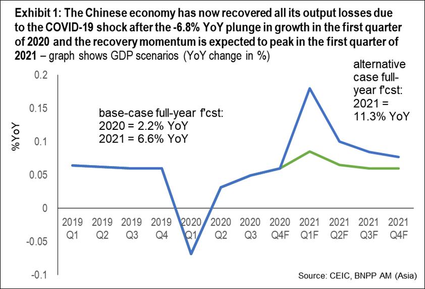 Predicciones del crecimiento de China para el 2021. Fuente: BNP Paribas China