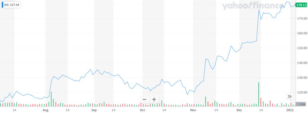 Disney es una de las principales acciones qué comprar en 2021. Fuente: Yahoo Finance