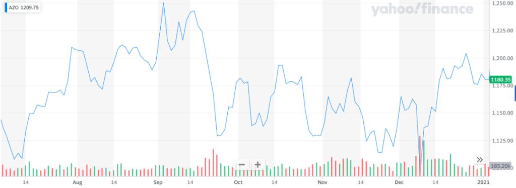 El previsible final del COVID-19 hace de AutoZone una de las acciones que comprar este 2021. Fuente: Yahoo Finance