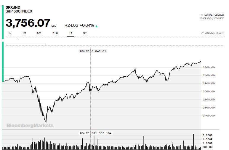 Gráfica anual del S&P 500, que muestra un gran crecimiento gracias a la mejora del desempeño de las acciones de las empresas que lo conforman. Fuente: Bloomberg