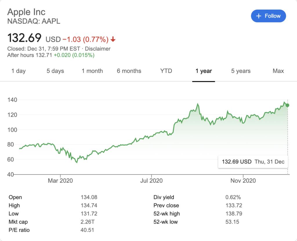 Gráfico de valoración acciones de Apple Fuente: Yahoo Finance