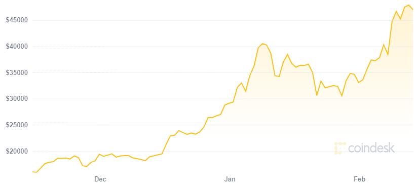 Instituciones financieras poseen 3% del suministro de Bitcoin luego del incremento en su precio de los últimos meses. Fuente: Coindesk