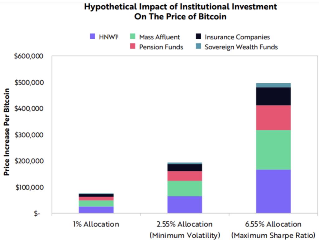 Predicciones del precio de Bitcoin según colocación de dinero de las instituciones. Fuente: Ark Investment