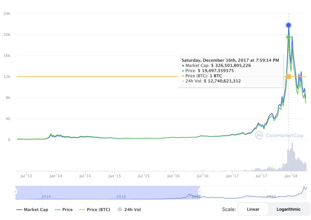 Precio de Bitcoin en el año 2017 en medio del lanzamiento de los futuros de CME. Fuente: Coinmarketcap.com