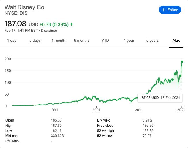 Precio por acción de DIsney. Fuente: Yahoo Finance.