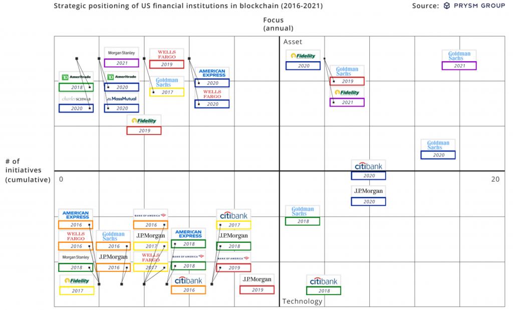 Evolución de la postura de las instituciones financieras de wall street en el tiempo. Fuente: Prysm Group