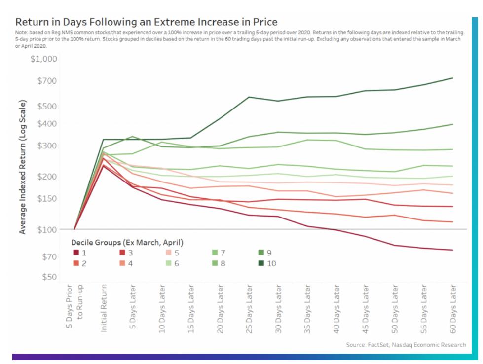 Gráfico que revela el rendimiento de las acciones tras haber sufrido un incremento exponencial muy rápido. Fuente: Nasdaq.