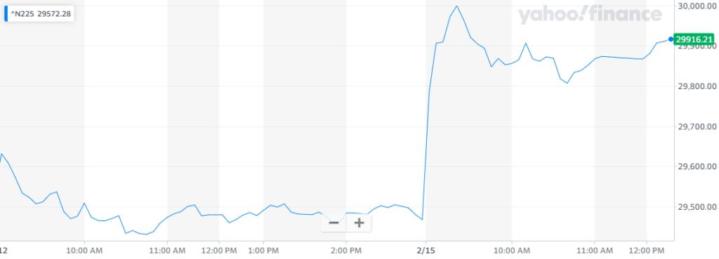Índice japonés Nikkei 225 alcanza su punto más alto desde 1990. Fuente: Yahoo Finance