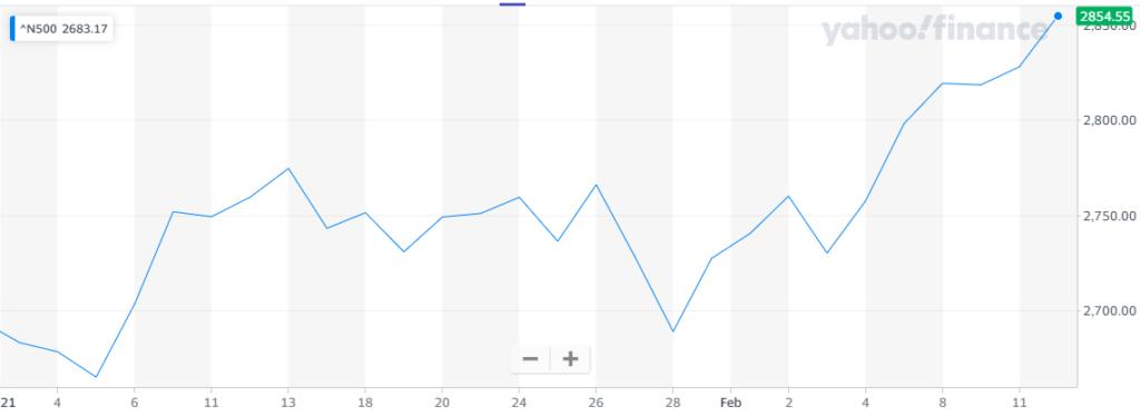 El índice Nikkei 500 también ha vivido un auge estos meses. Fuente: Yahoo Finance