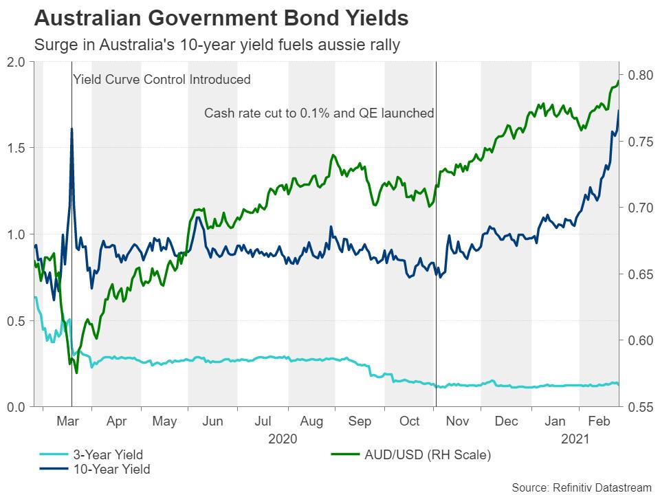 Las medidas a tomar por el Banco de la Reserva de Australia es unos de los eventos relevantes del calendario Forex para esta semana.