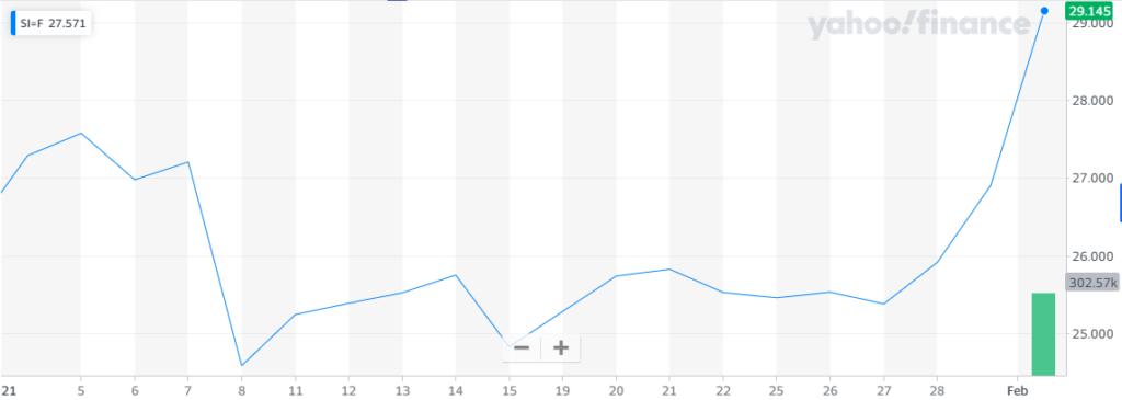 Reddit apunta al mercado de la plata haciendo aumentar su precio. Fuente Yahoo Finance