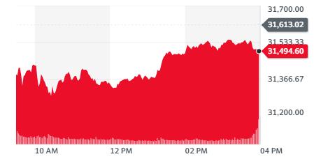 Fluctuaciones en el índice Dow Jones para el 18 de febrero del 2021. Fuente: Yahoo Finance