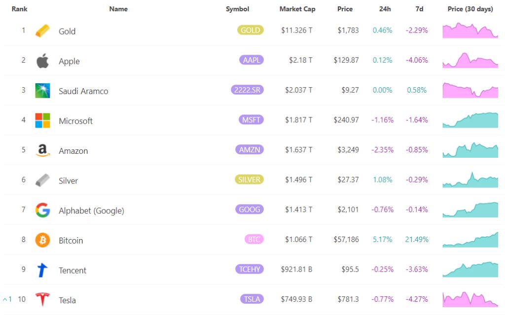 Hoy te contamos cuáles son los activos con mayor capitalización de mercado del mundo. Fuente: 8marketcap