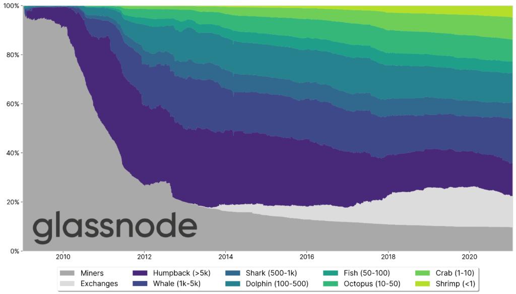 Figura 2: la distribución estimada de Bitcoin en las entidades de la red a lo largo del tiempo. Fuente: Glassnode