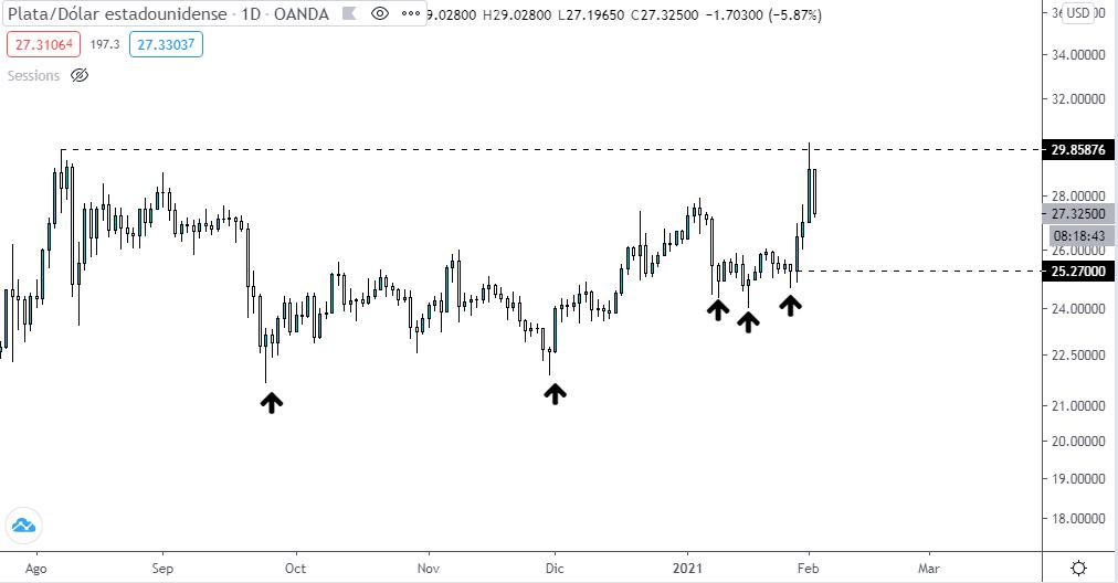 Gráfico diario del precio de la plata luego de ser impulsado desde Reddit. Fuente: TradingView.