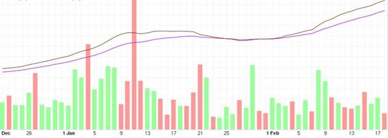 tendencia bitcoin mediano plazo 18022021