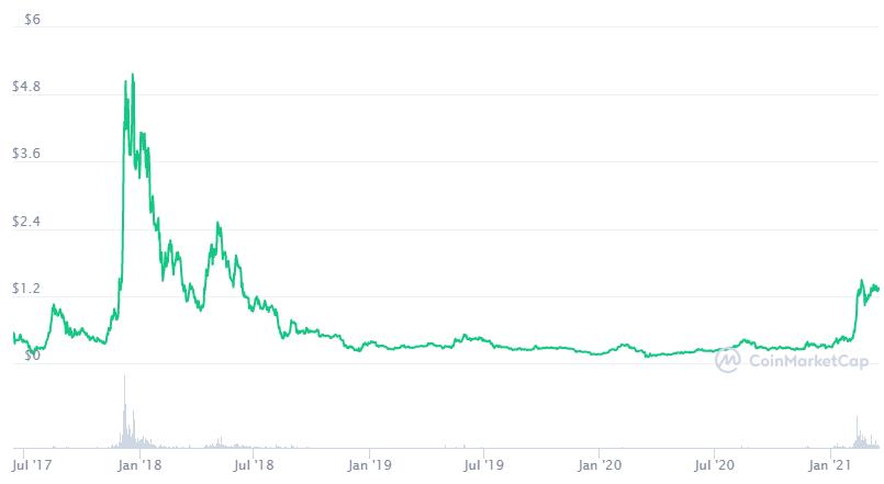 El potencial de crecimiento identificado al analizar qué es IOTA en Blockchain Today es prácticamente infinito. Fuente: CoinMarketCap