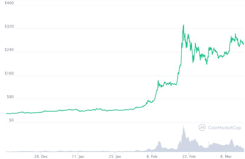 El crecimiento en el precio de Binance Coin se ha debido esencialmente al éxito de su Blockchain. Fuente: CoinMarketCap