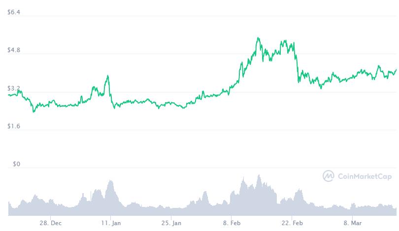 EOS no ha tenido tanto éxito como otros proyectos Blockchain. Fuente: CoinMarketCap