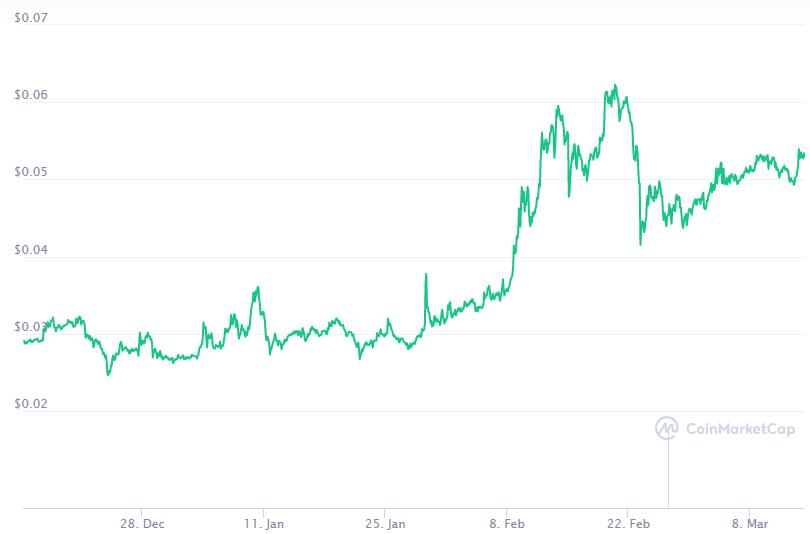 El precio de TRON y el uso de su Blockchain han aumentado, aunque sigue sin ser suficiente para volverse líder del cripto mercado. Fuente: CoinMarketCap