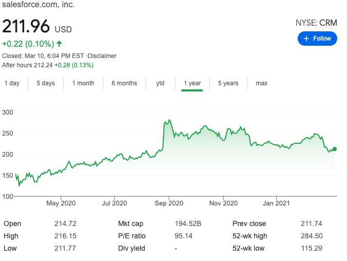 Precio por acción de SalesForce. Fuente: Yahoo Finance