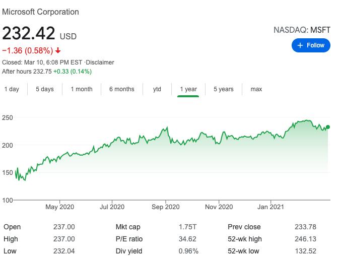 Precio por acción de Microsoft. Fuente: Yahoo Finance