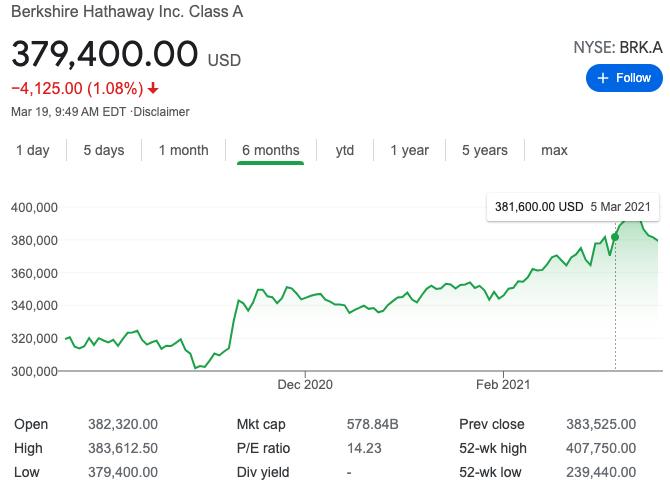 Precio por acción de Berkshire Hathaway. Fuente: Yahoo Finance