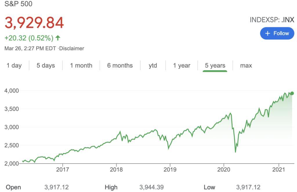 Nivel del Índice S&P 500 en escala temporal 5Y. Fuente: Yahoo Finance.