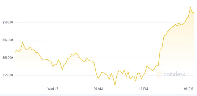 Comportamiento del Bitcoin luego del anuncio de Morgan Stanley. Fuente: CoinDesk