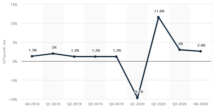 Crecimiento del PIB trimestral de China del 2020 con respecto al periodo anterior. Fuente: Statista