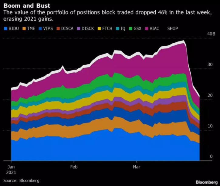 Grandes bancos pierden más de 6 millardos de dólares debido al colapso de Archegos Management Capital. Fuente: Bloomberg