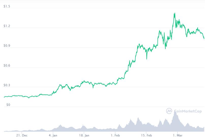 El precio de ADA se ha mantenido al alza gracias a los últimos avances de Cardano. Fuente: CoinMarketCap