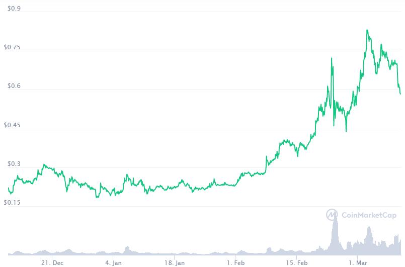 El precio de XEM, el token de New Economy Movement (NEM), ha estado aumentando. Fuente: CoinMarketCap