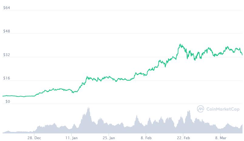 DOT ha crecido de precio constantemente desde el lanzamiento de Polkadot en mayo de 2020. Fuente: CoinMarketCap