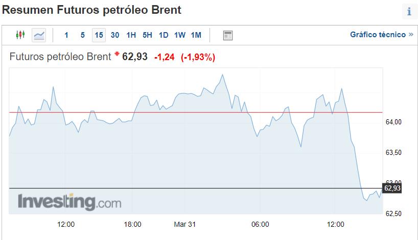 El Informe interno de la OPEP prevé que el año 2021 será un año más complejo para el precio del petróleo y el mercado en general.