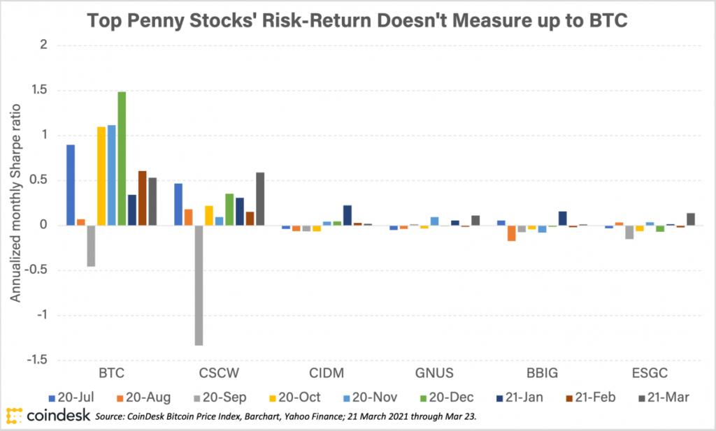 Índice de Sharpe mensual de BTC frente a las principales acciones de un centavo. Fuente: Coindesk.