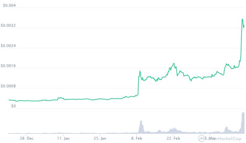 El precio del token de BitTorrent, BTT, se ha disparado en las últimas semanas. Fuente: CoinMarketCap