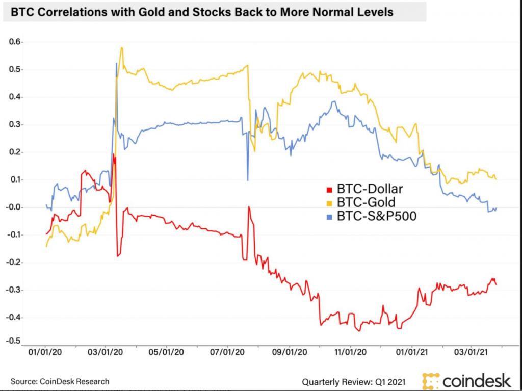 Bitcoin se desacopla de las acciones, por ello, algunos analistas del mercado de valores se preguntan si esto será un movimiento positivo para los inversionistas del Wall Street y para el precio del Bitcoin.