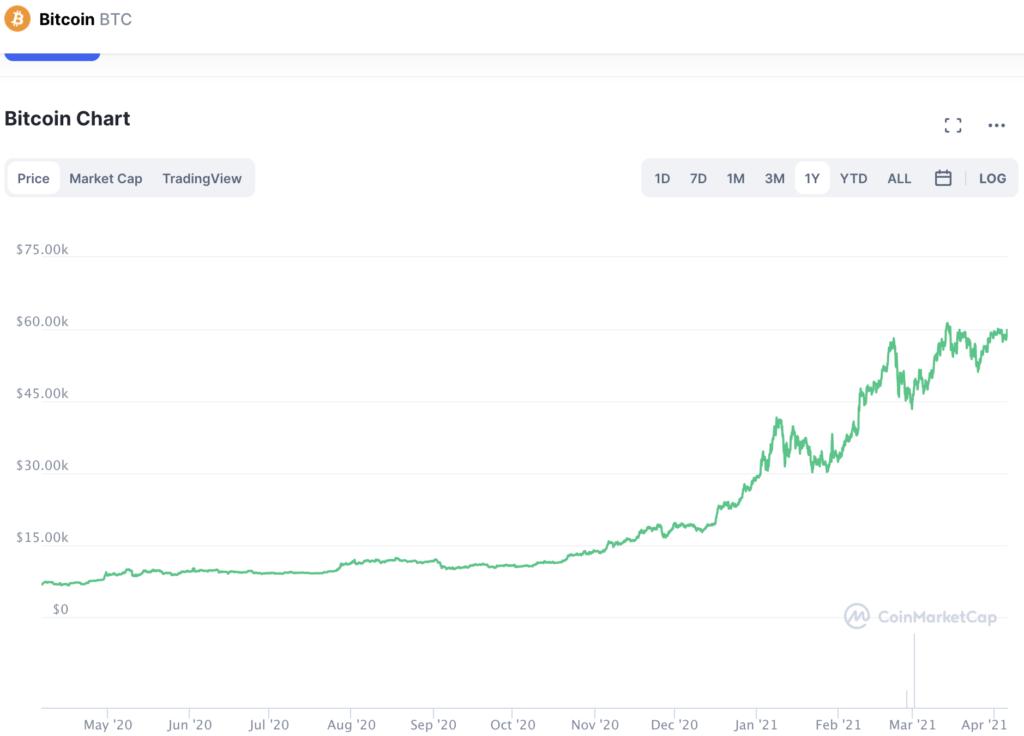 Precio de Bitcoin (BTC). Fuente: Coinmarketcap.com.