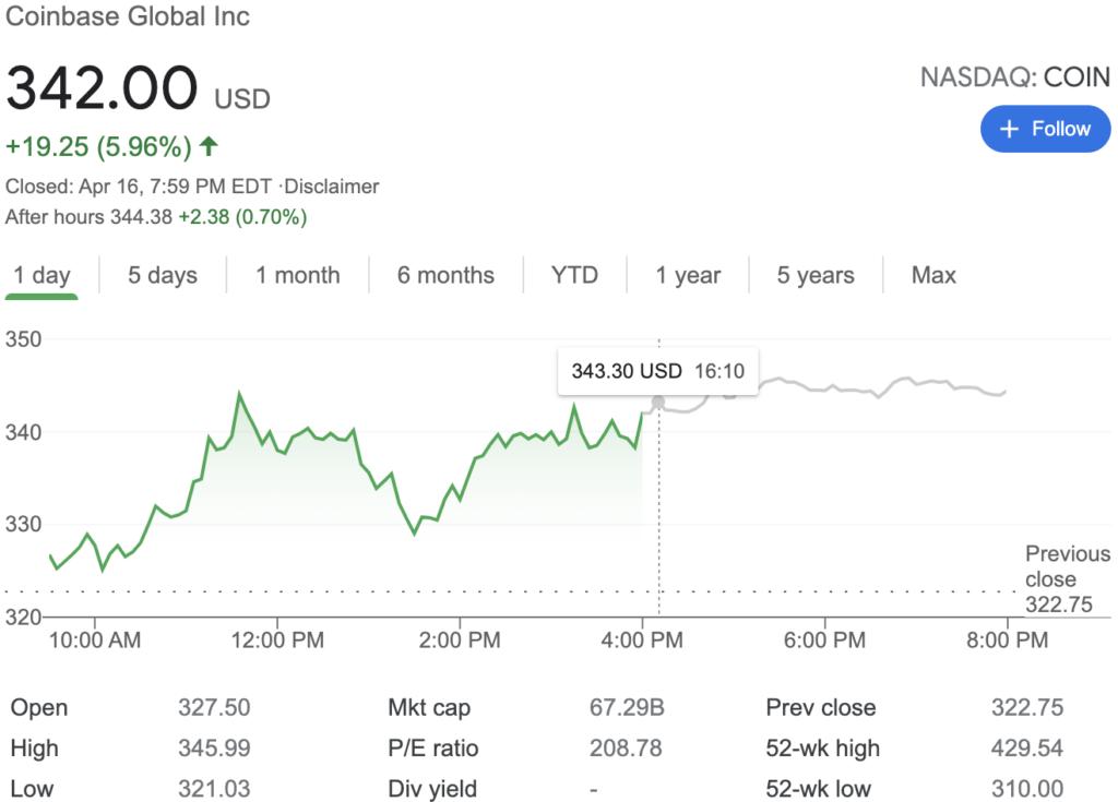Precio de la acción de Coinbase (COIN). Fuente: Yahoo Finance.