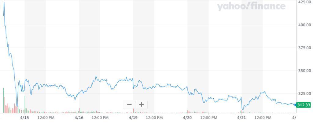 Comportamiento de las acciones de Coinbase desde su salida a Wall Street. Fuente: Yahoo Finance